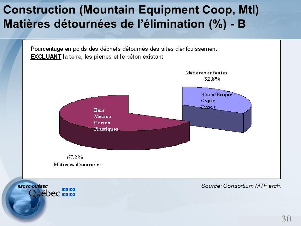 30 Construction (Mountain Equipment Coop, Mtl) Matières détournées de lélimination (%) - B Source: Consortium MTF arch.