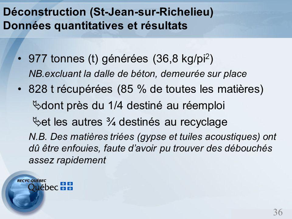 36 Déconstruction (St-Jean-sur-Richelieu) Données quantitatives et résultats 977 tonnes (t) générées (36,8 kg/pi 2 ) NB.excluant la dalle de béton, demeurée sur place 828 t récupérées (85 % de toutes les matières) dont près du 1/4 destiné au réemploi et les autres ¾ destinés au recyclage N.B.