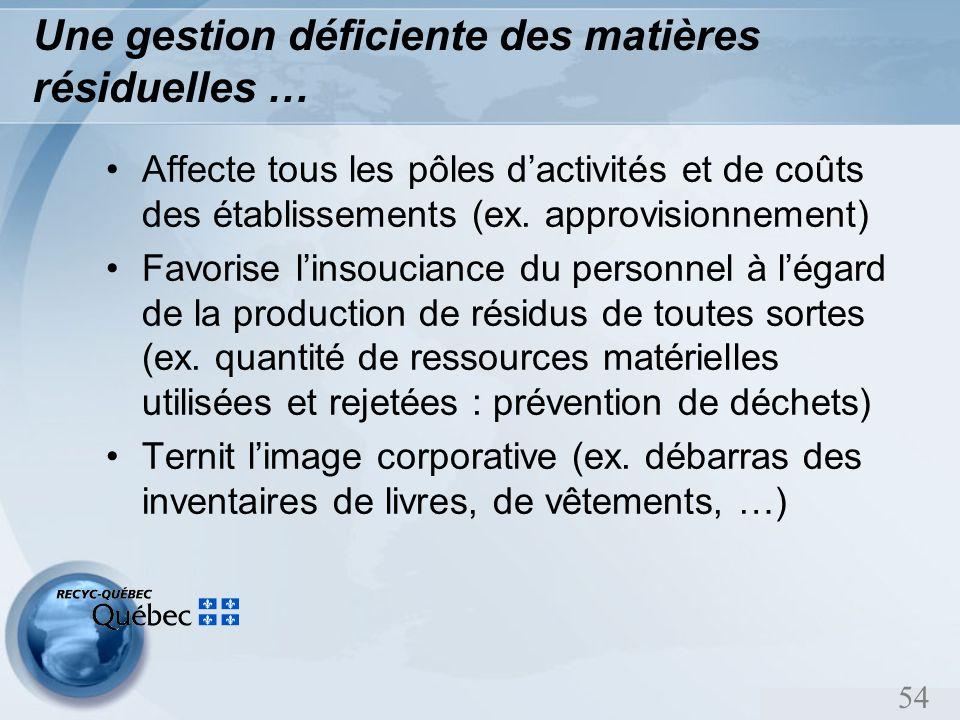 54 Une gestion déficiente des matières résiduelles … Affecte tous les pôles dactivités et de coûts des établissements (ex.