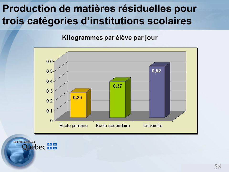 58 Production de matières résiduelles pour trois catégories dinstitutions scolaires Kilogrammes par élève par jour 0,26 0,37 0,52