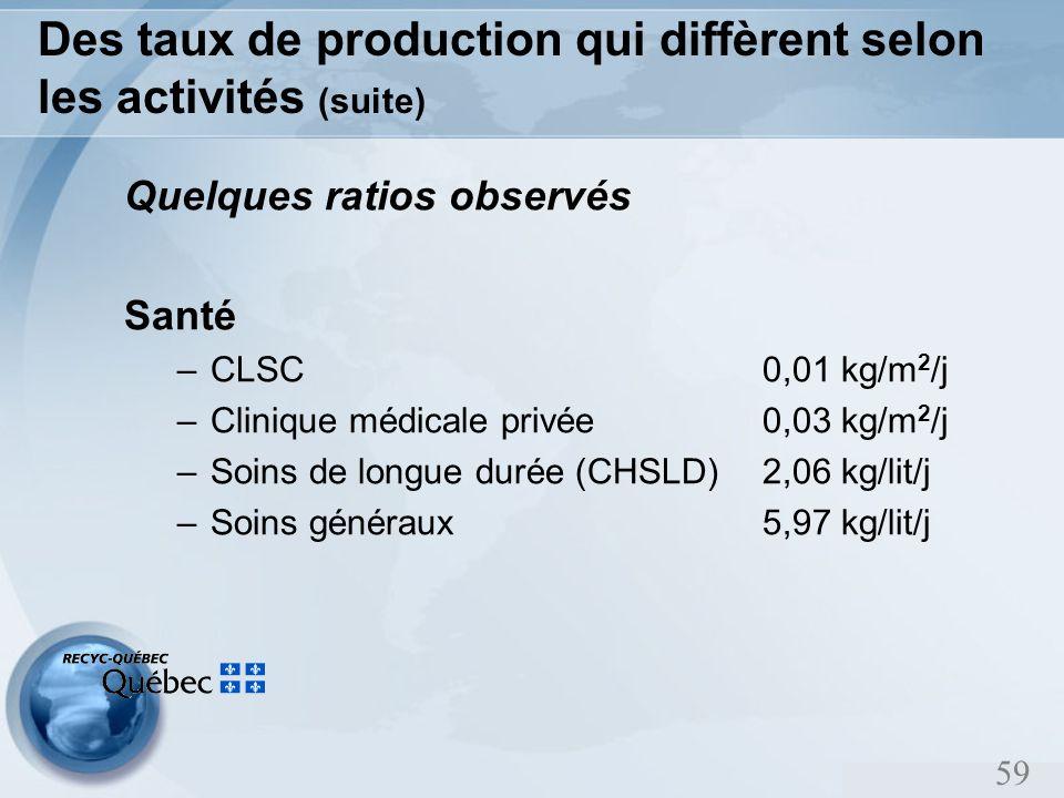 59 Des taux de production qui diffèrent selon les activités (suite) Quelques ratios observés Santé –CLSC 0,01 kg/m 2 /j –Clinique médicale privée 0,03 kg/m 2 /j –Soins de longue durée (CHSLD) 2,06 kg/lit/j –Soins généraux 5,97 kg/lit/j
