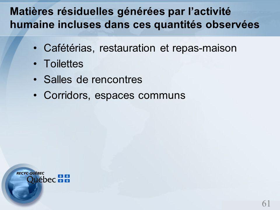 61 Matières résiduelles générées par lactivité humaine incluses dans ces quantités observées Cafétérias, restauration et repas-maison Toilettes Salles de rencontres Corridors, espaces communs