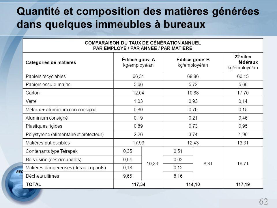 62 Quantité et composition des matières générées dans quelques immeubles à bureaux COMPARAISON DU TAUX DE GÉNÉRATION ANNUEL PAR EMPLOYÉ / PAR ANNÉE / PAR MATIÈRE Catégories de matières Édifice gouv.