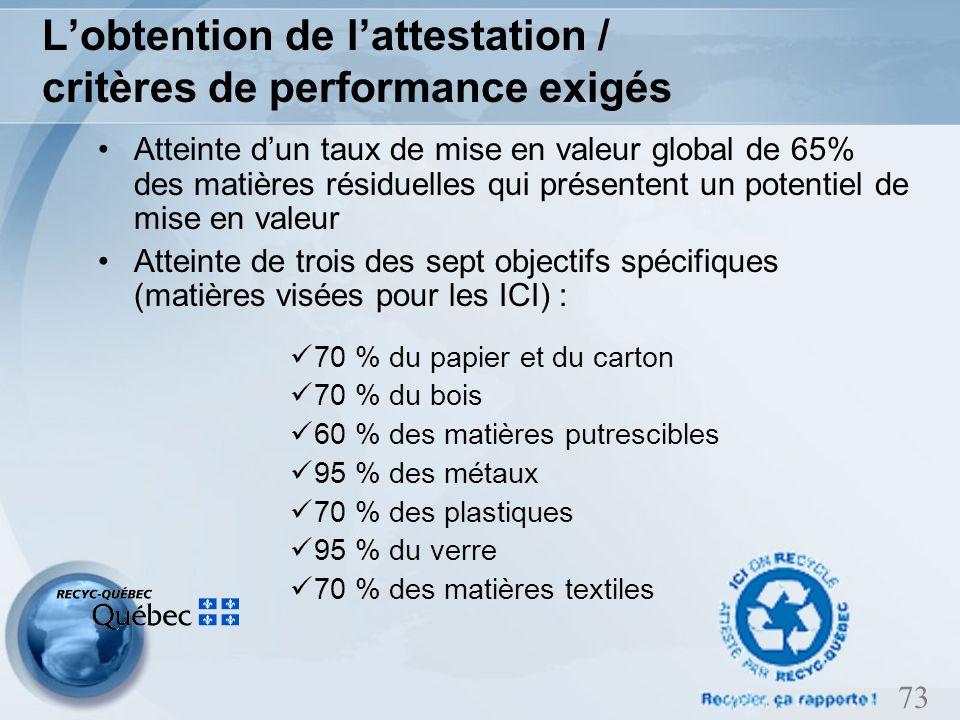 73 Lobtention de lattestation / critères de performance exigés Atteinte dun taux de mise en valeur global de 65% des matières résiduelles qui présentent un potentiel de mise en valeur Atteinte de trois des sept objectifs spécifiques (matières visées pour les ICI) : 70 % du papier et du carton 70 % du bois 60 % des matières putrescibles 95 % des métaux 70 % des plastiques 95 % du verre 70 % des matières textiles