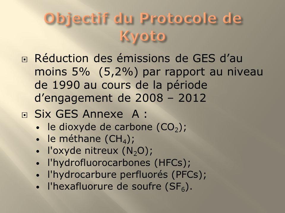 Réduction des émissions de GES dau moins 5% (5,2%) par rapport au niveau de 1990 au cours de la période dengagement de 2008 – 2012 Six GES Annexe A :