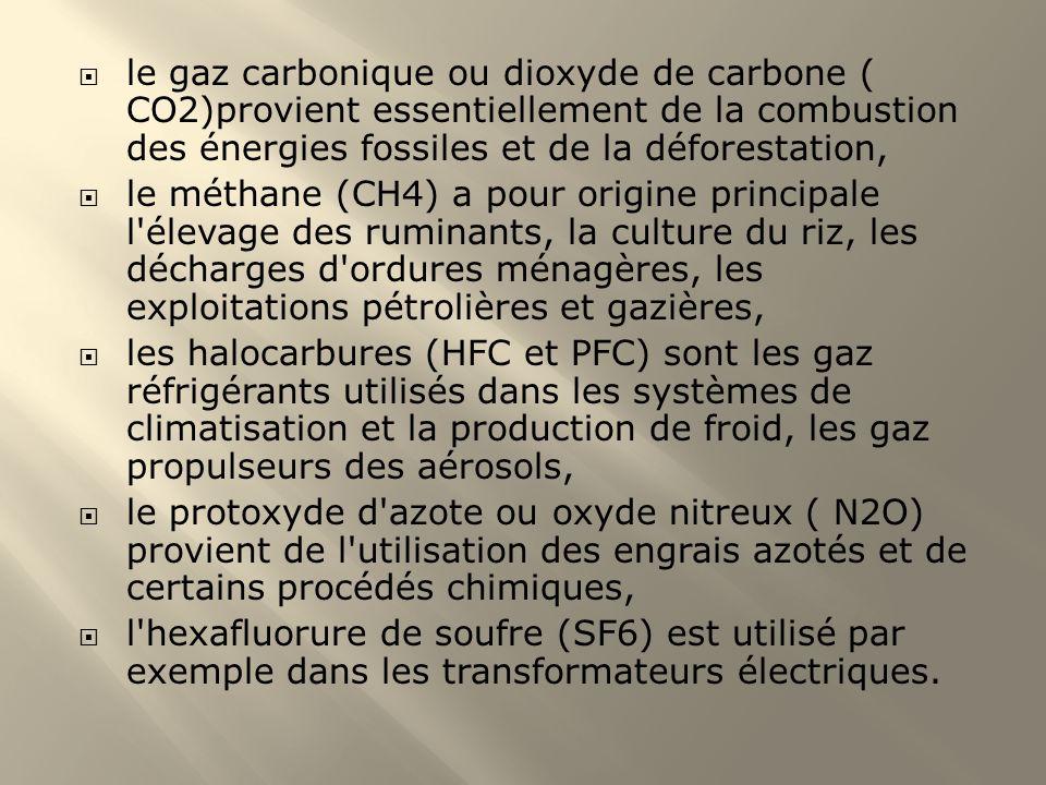 le gaz carbonique ou dioxyde de carbone ( CO2)provient essentiellement de la combustion des énergies fossiles et de la déforestation, le méthane (CH4)