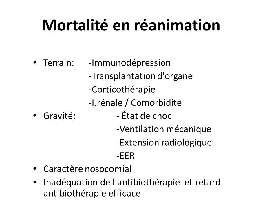 Mortalité en réanimation Terrain: -Immunodépression -Transplantation d'organe -Corticothérapie -I.rénale / Comorbidité Gravité: - État de choc -Ventil
