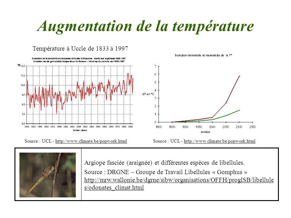 Augmentation de la température Température à Uccle de 1833 à 1997 Source : UCL - http://www.climate.be/popwork.html Argiope fasciée (araignée) et diff