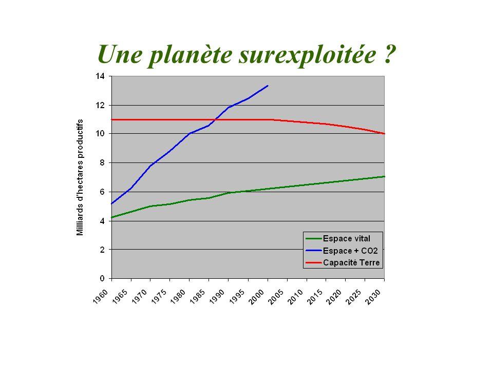 Une planète surexploitée ?