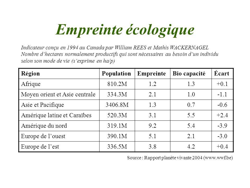 De grandes inégalités PaysEmpreinte écologique Afghanistan0.3 ha/p Somalie0.4 ha/p …… Belgique4.9 ha/p …… États-Unis9.5 ha/p Émirats Arabes Unis9.9 ha/p Source : Rapport planète vivante 2004 (www.wwf.be)