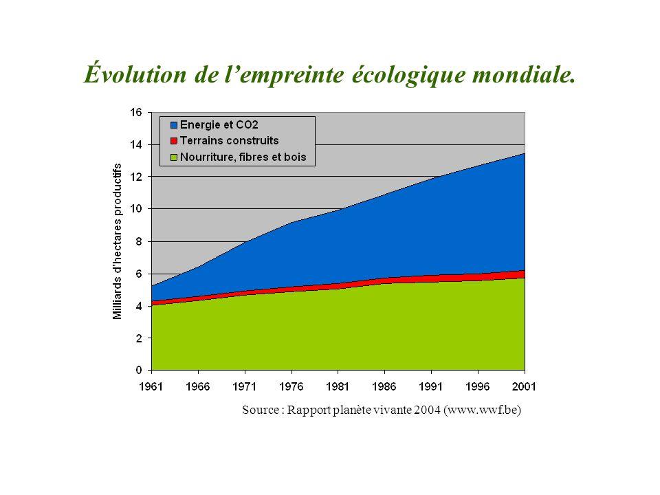 Évolution de lempreinte écologique mondiale. Source : Rapport planète vivante 2004 (www.wwf.be)