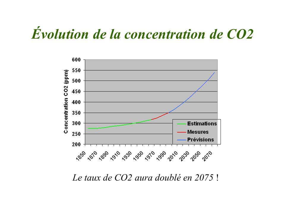 Évolution de la concentration de CO2 Le taux de CO2 aura doublé en 2075 !