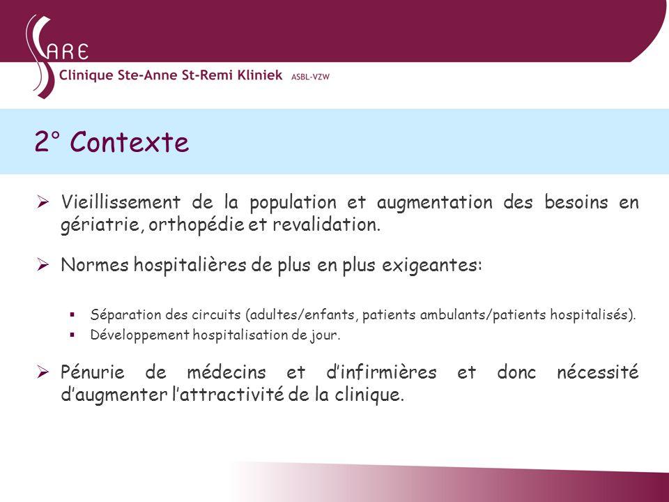 2° Contexte Vieillissement de la population et augmentation des besoins en gériatrie, orthopédie et revalidation. Normes hospitalières de plus en plus