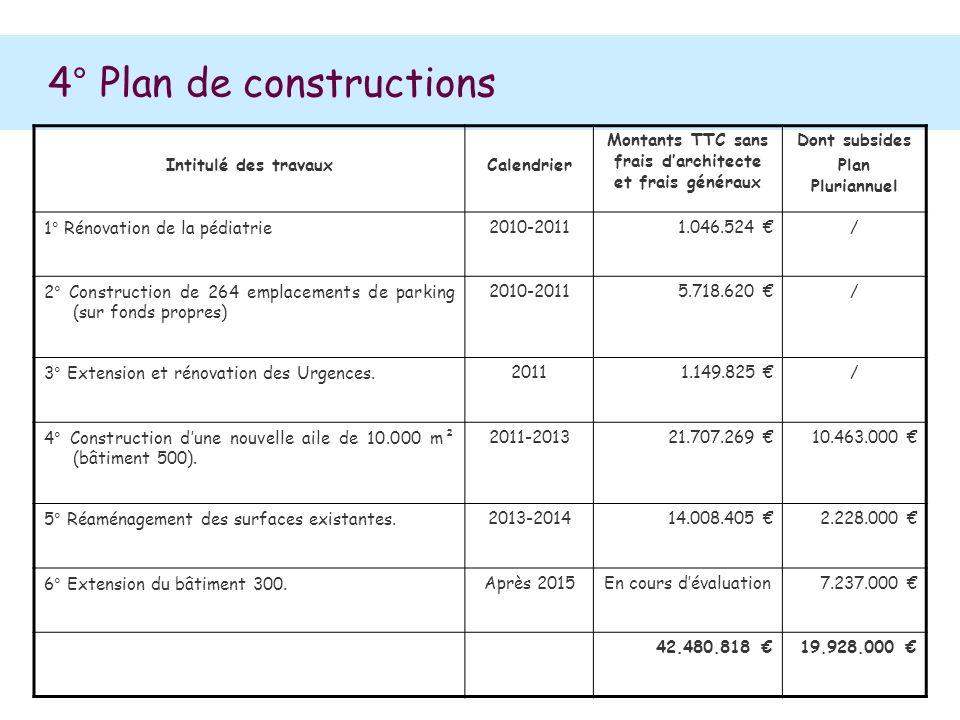 4° Plan de constructions Intitulé des travauxCalendrier Montants TTC sans frais darchitecte et frais généraux Dont subsides Plan Pluriannuel 1° Rénova