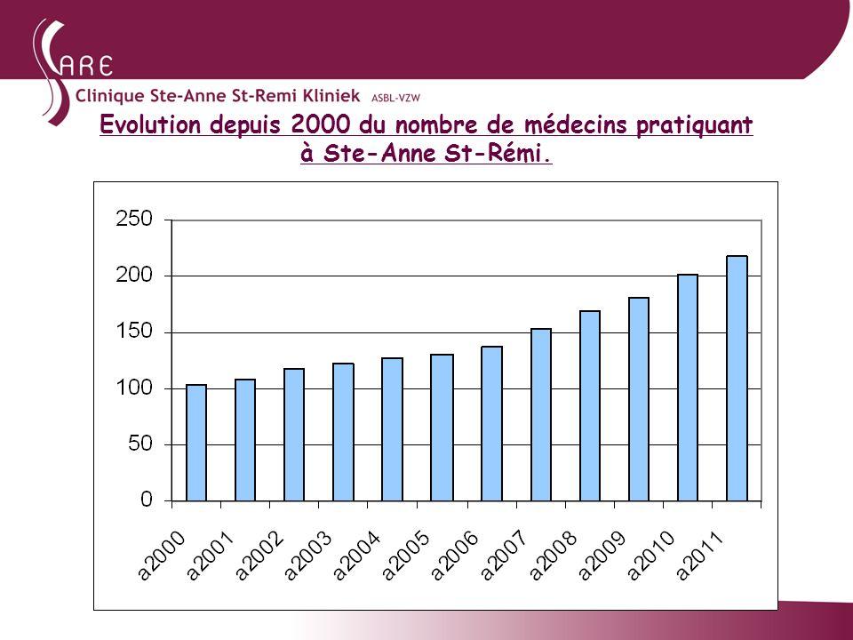 Evolution depuis 2000 du nombre de médecins pratiquant à Ste-Anne St-Rémi.