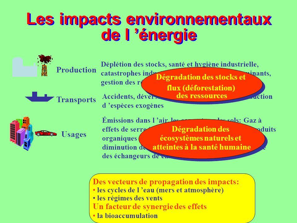 Usages Émissions dans l air, les eaux et sur les sols: Gaz à effets de serre (GES), Pluies acides (charbon), Produits organiques persistants (POP) com