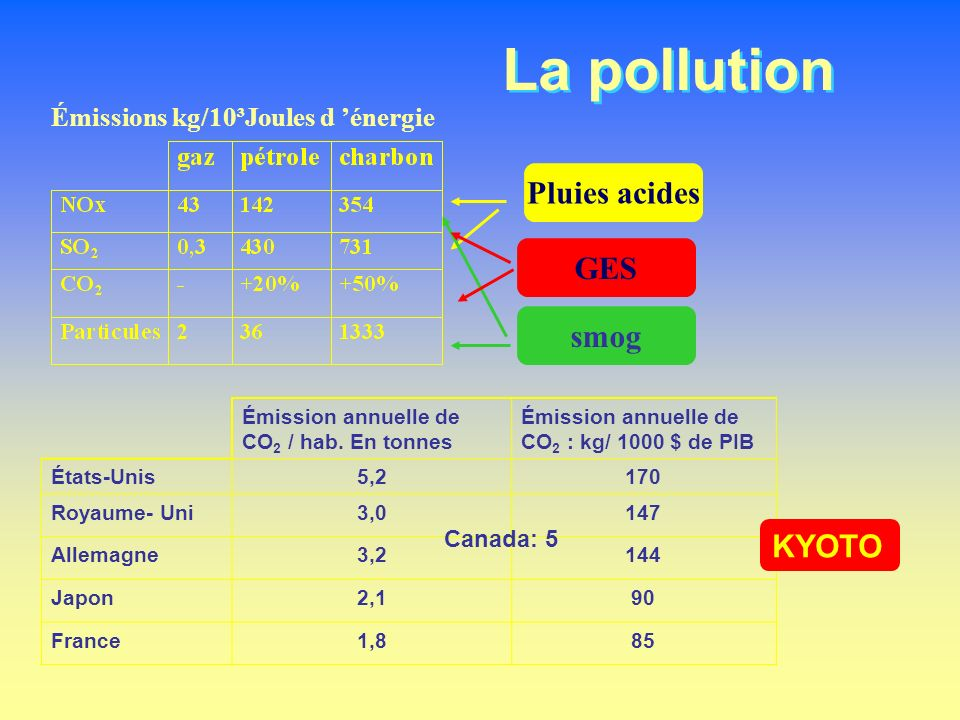 La pollution Émissions kg/10³Joules d énergie Pluies acides smog GES Émission annuelle de CO 2 / hab. En tonnes Émission annuelle de CO 2 : kg/ 1000 $
