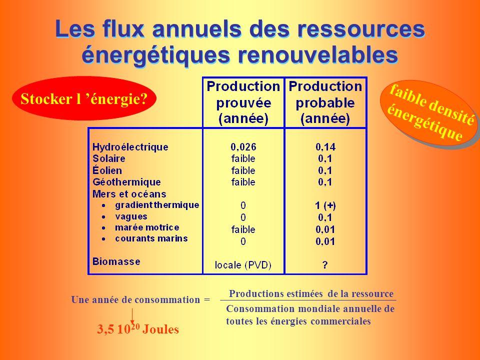 Les flux annuels des ressources énergétiques renouvelables Une année de consommation = Productions estimées de la ressource Consommation mondiale annu