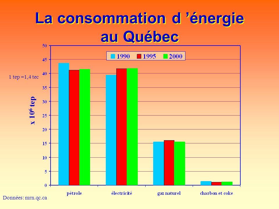 La consommation d énergie au Québec x 10 6 tep Données: mrn.qc.ca 1 tep =1,4 tec