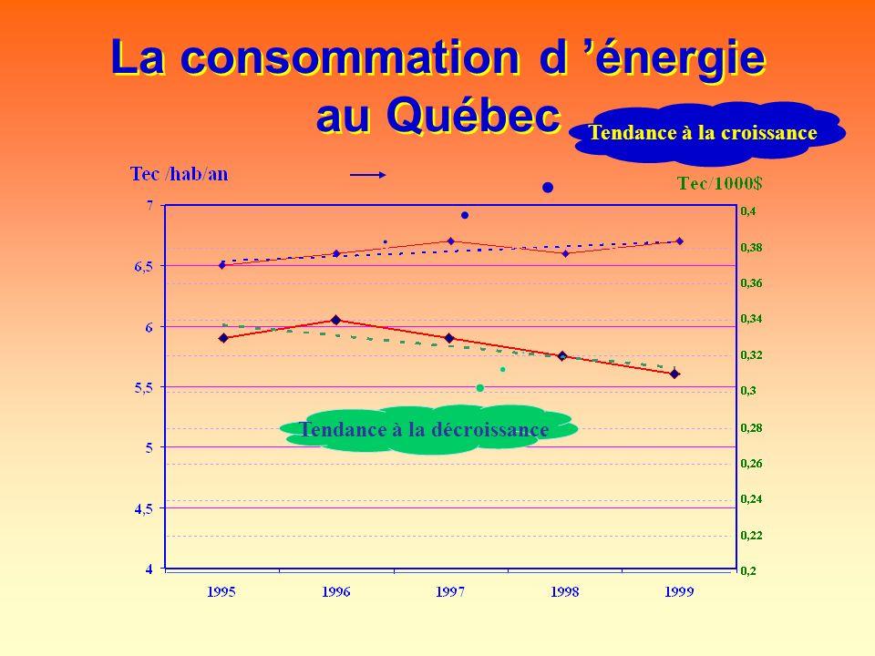La consommation d énergie au Québec Tendance à la croissance Tendance à la décroissance