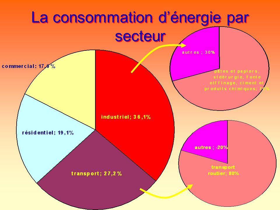 La consommation dénergie par secteur