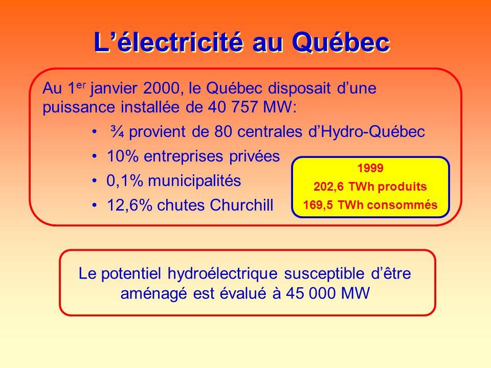 Lélectricité au Québec Au 1 er janvier 2000, le Québec disposait dune puissance installée de 40 757 MW: ¾ provient de 80 centrales dHydro-Québec 10% e