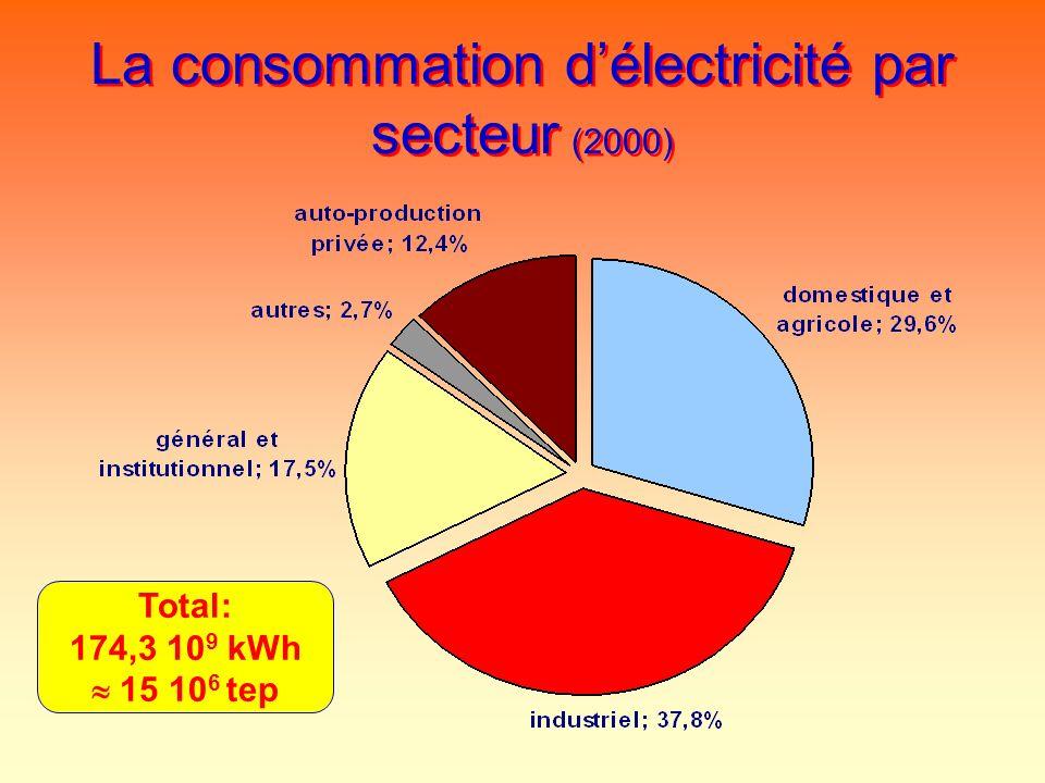 La consommation délectricité par secteur (2000) Total: 174,3 10 9 kWh 15 10 6 tep