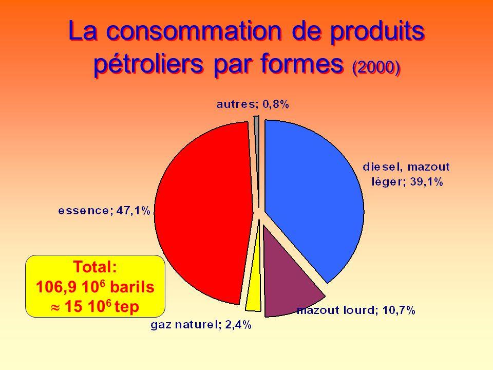 La consommation de produits pétroliers par formes (2000) Total: 106,9 10 6 barils 15 10 6 tep