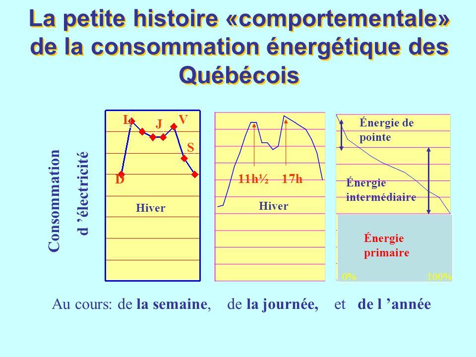 L D S V J Hiver Consommation d électricité Au cours: de la semaine, de la journée, et de l année La petite histoire «comportementale» de la consommati