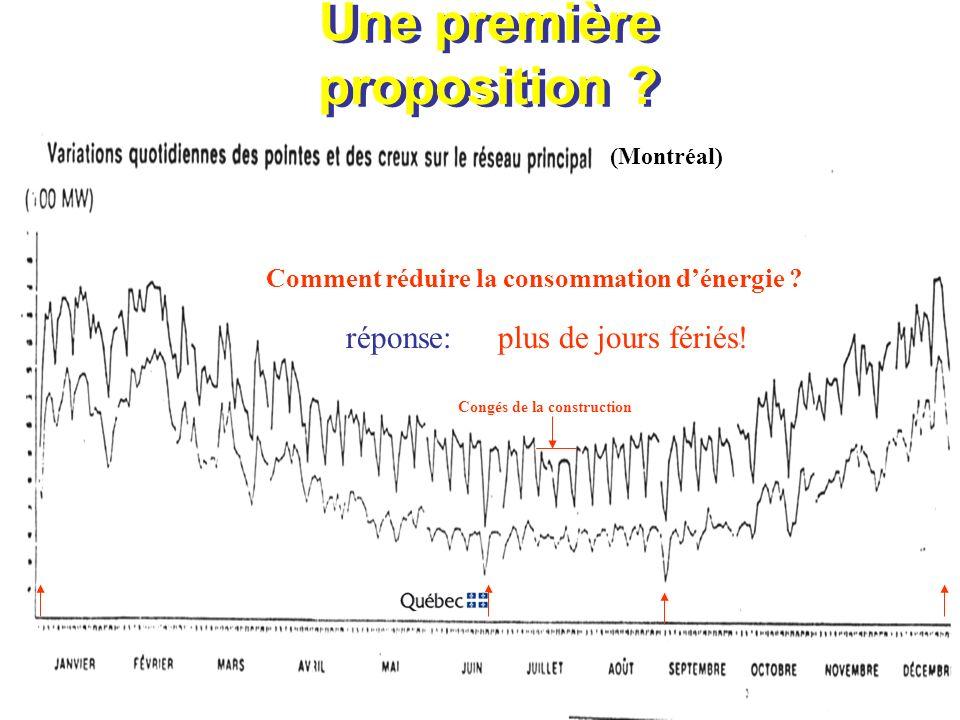 Congés de la construction Une première proposition ? (Montréal) réponse:plus de jours fériés! Comment réduire la consommation dénergie ?