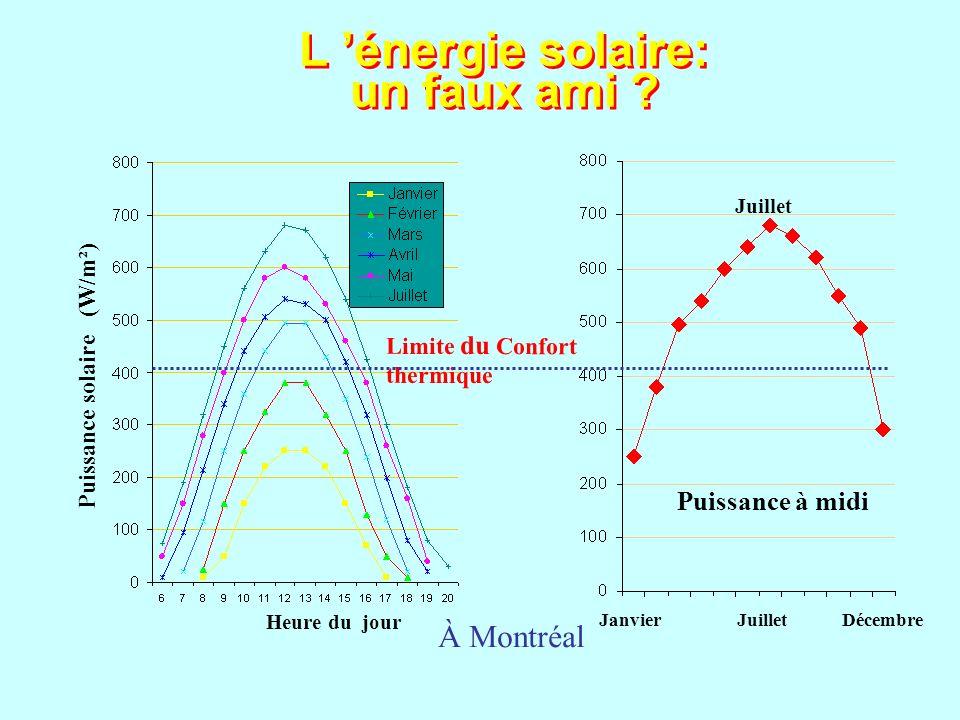 Puissance solaire (W/m²) Heure du jour À Montréal Janvier Juillet Décembre Juillet Puissance à midi Limite du Confort thermique L énergie solaire: un