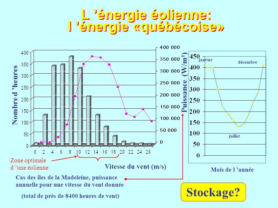 L énergie éolienne: l énergie «québécoise» Vitesse du vent (m/s) Nombre d heures Cas des îles de la Madeleine, puissance annuelle pour une vitesse du