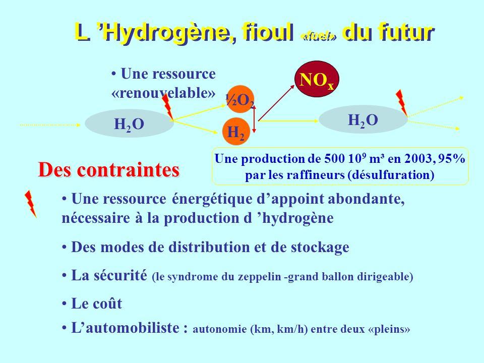 L Hydrogène, fioul «fuel» du futur Une ressource «renouvelable» H2OH2O H2OH2O H2H2 ½O 2 NO x Une ressource énergétique dappoint abondante, nécessaire