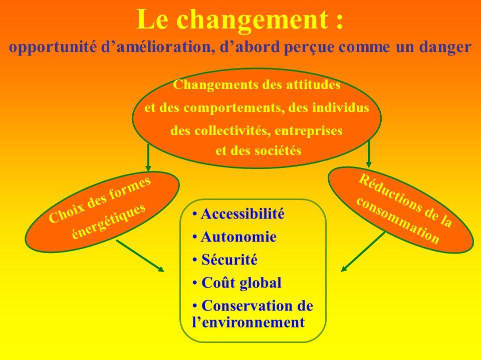 Le changement : opportunité damélioration, dabord perçue comme un danger Accessibilité Autonomie Sécurité Coût global Conservation de lenvironnement R