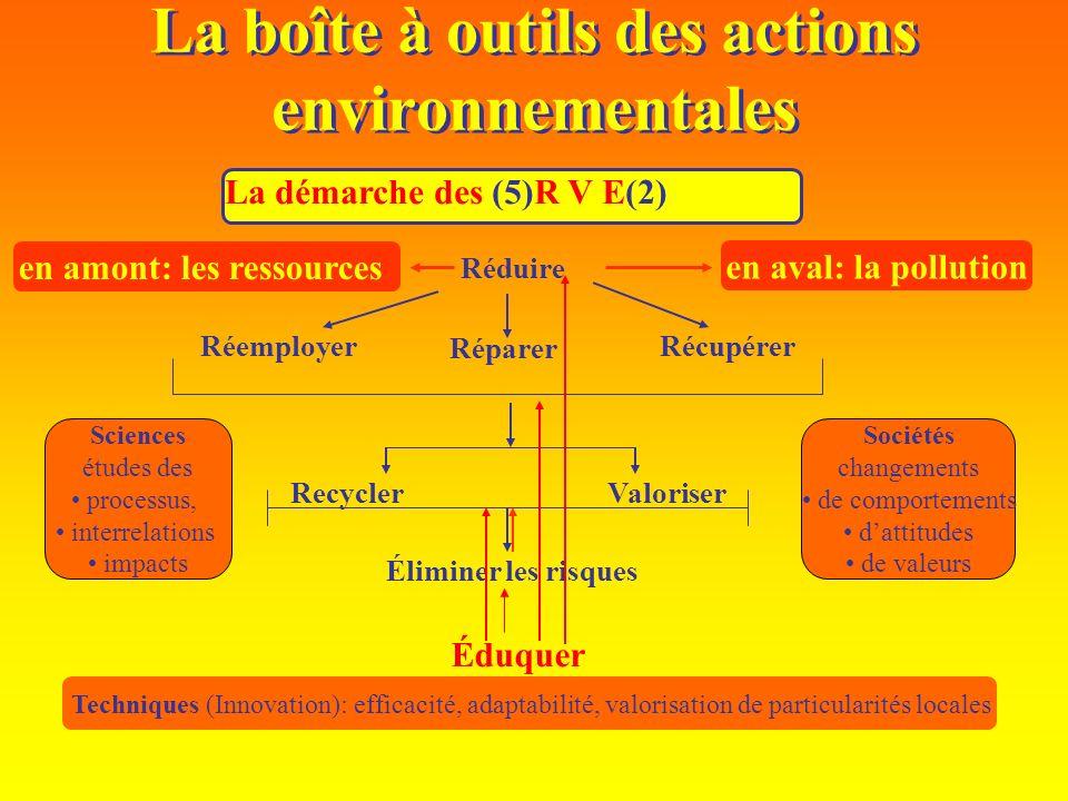 La boîte à outils des actions environnementales La démarche des (5)R V E(2) Réduire RéparerRéemployer Récupérer RecyclerValoriser Éliminer les risques