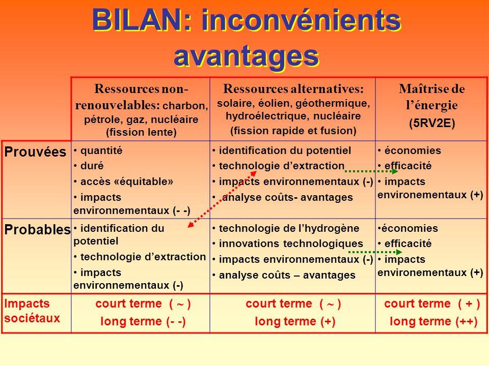 BILAN: inconvénients avantages Ressources non- renouvelables: charbon, pétrole, gaz, nucléaire (fission lente) Ressources alternatives: solaire, éolie