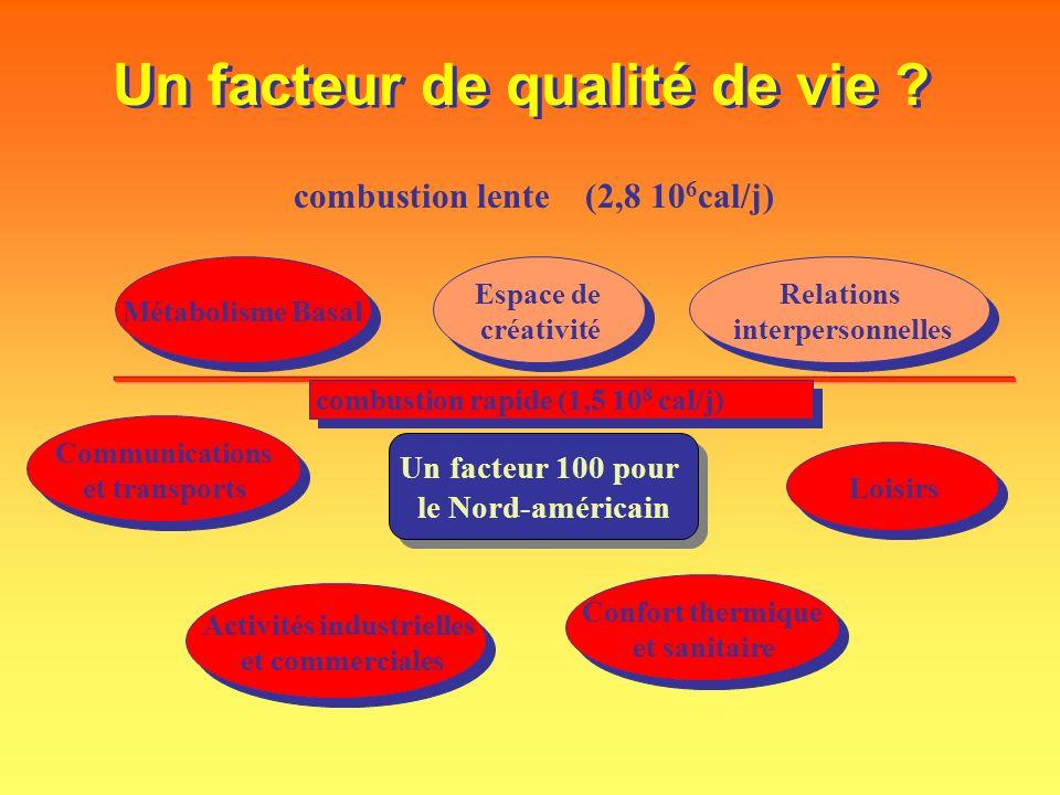 Un facteur de qualité de vie ? combustion lente (2,8 10 6 cal/j) Métabolisme Basal Relations interpersonnelles Relations interpersonnelles Espace de c