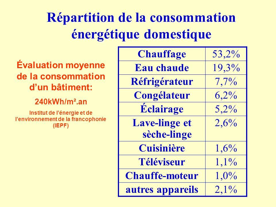 Répartition de la consommation énergétique domestique Chauffage53,2% Eau chaude19,3% Réfrigérateur7,7% Congélateur6,2% Éclairage5,2% Lave-linge et sèc