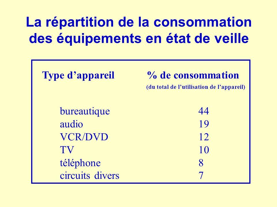 La répartition de la consommation des équipements en état de veille Type dappareil % de consommation (du total de lutilisation de lappareil) bureautiq