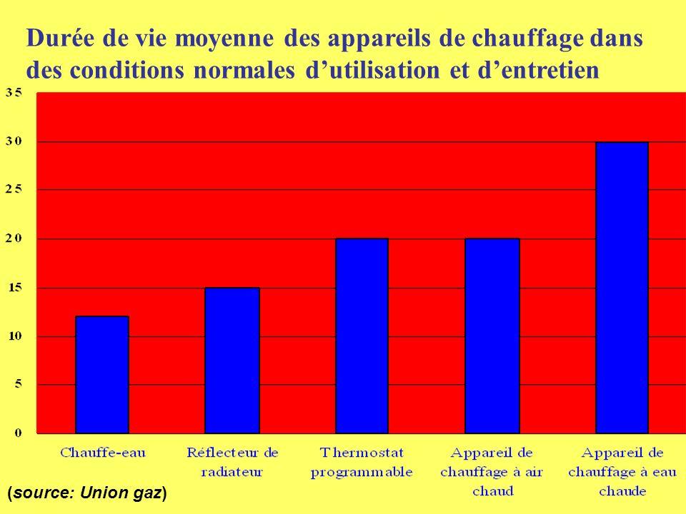 Durée de vie moyenne des appareils de chauffage dans des conditions normales dutilisation et dentretien (source: Union gaz)