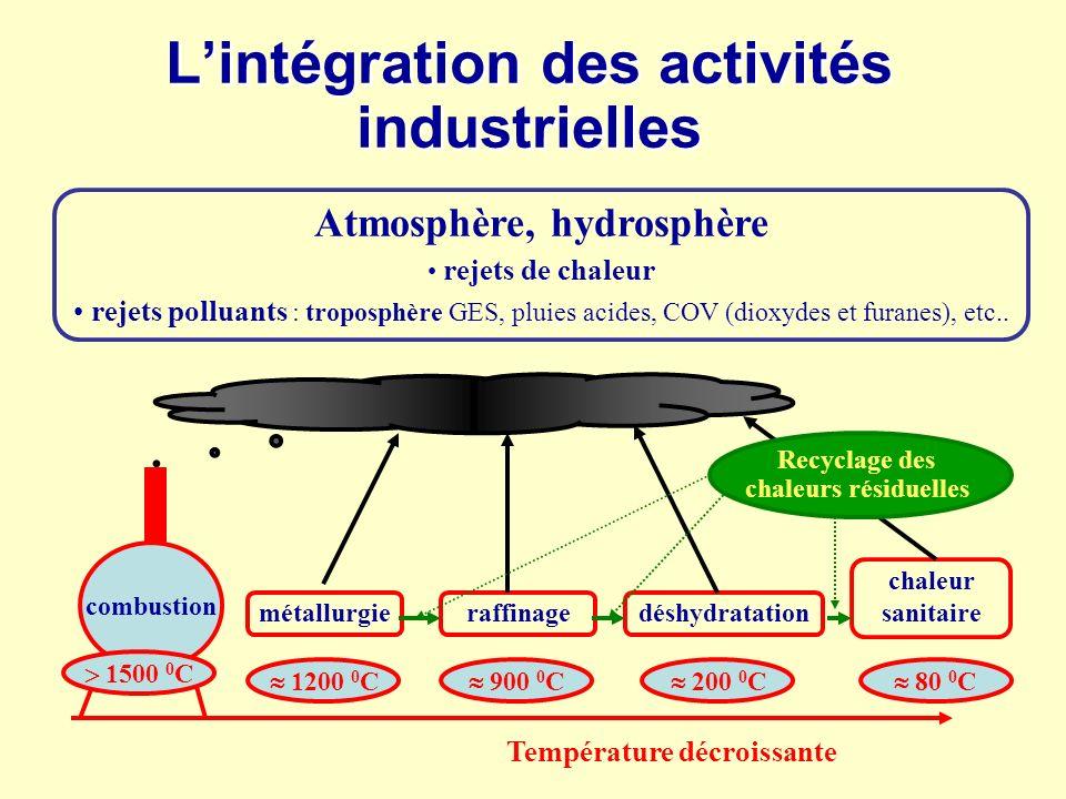 Lintégration des activités industrielles Atmosphère, hydrosphère rejets de chaleur rejets polluants : troposphère GES, pluies acides, COV (dioxydes et