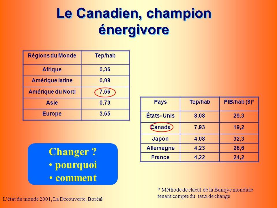 Le Canadien, champion énergivore Létat du monde 2001, La Découverte, Boréal Régions du MondeTep/hab Afrique0,36 Amérique latine0,98 Amérique du Nord7,
