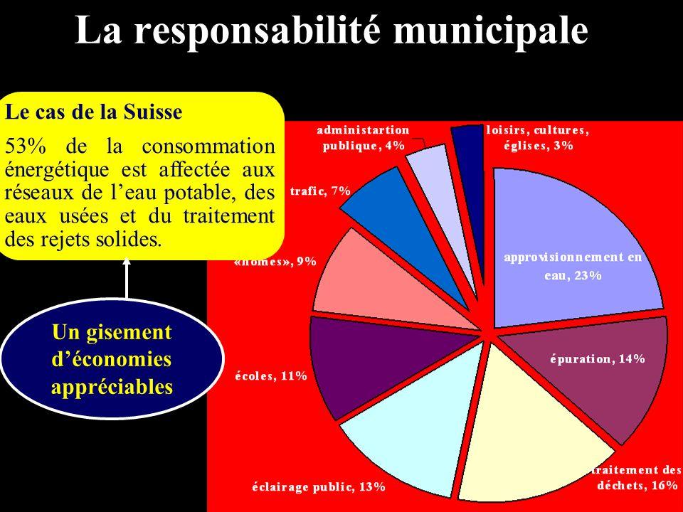 La responsabilité municipale Le cas de la Suisse 53% de la consommation énergétique est affectée aux réseaux de leau potable, des eaux usées et du tra