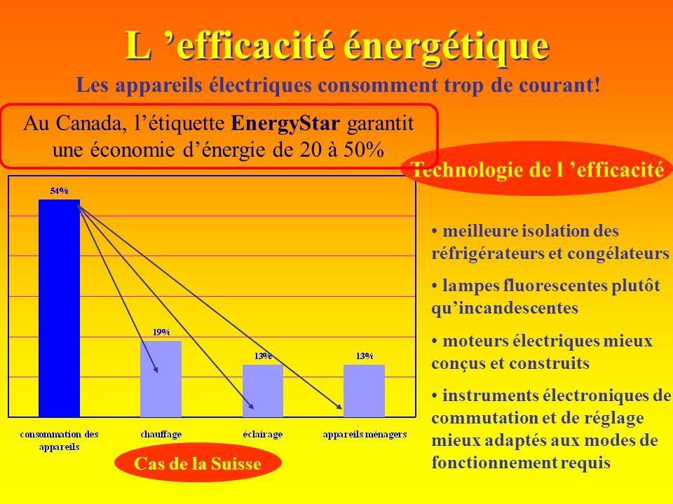 L efficacité énergétique Les appareils électriques consomment trop de courant! Cas de la Suisse meilleure isolation des réfrigérateurs et congélateurs