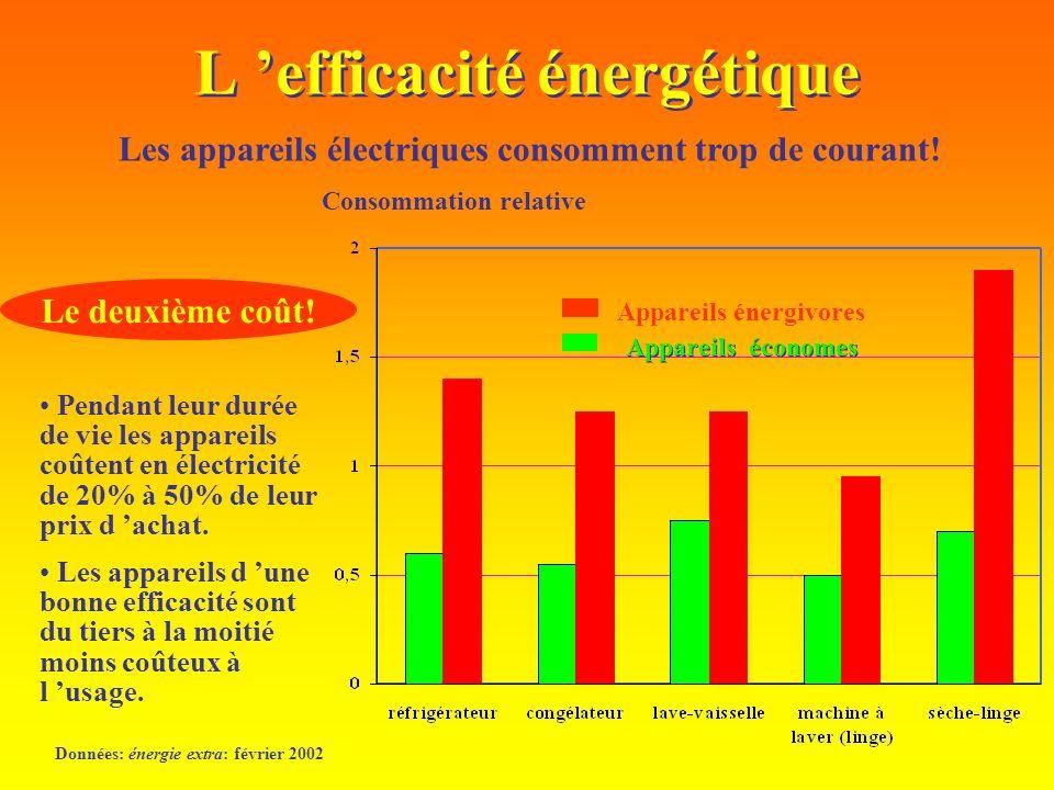 L efficacité énergétique Données: énergie extra: février 2002 Les appareils électriques consomment trop de courant! Pendant leur durée de vie les appa