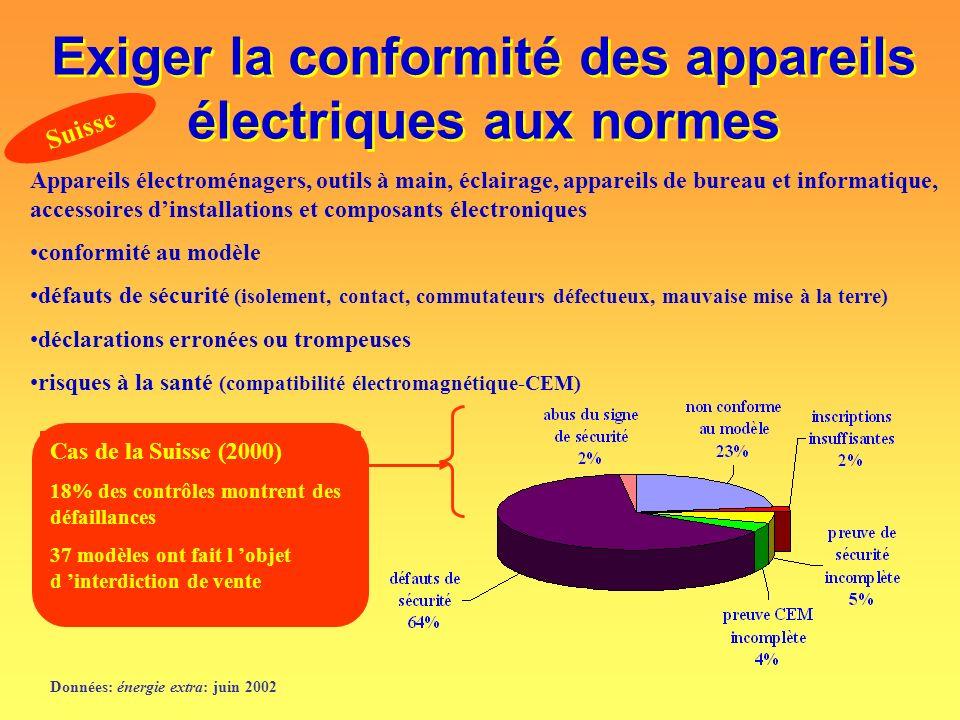 Exiger la conformité des appareils électriques aux normes Appareils électroménagers, outils à main, éclairage, appareils de bureau et informatique, ac