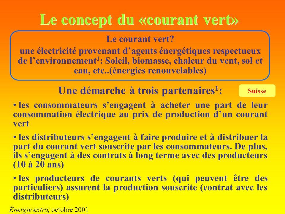 Le concept du «courant vert» Le courant vert? une électricité provenant dagents énergétiques respectueux de lenvironnement 1 : Soleil, biomasse, chale