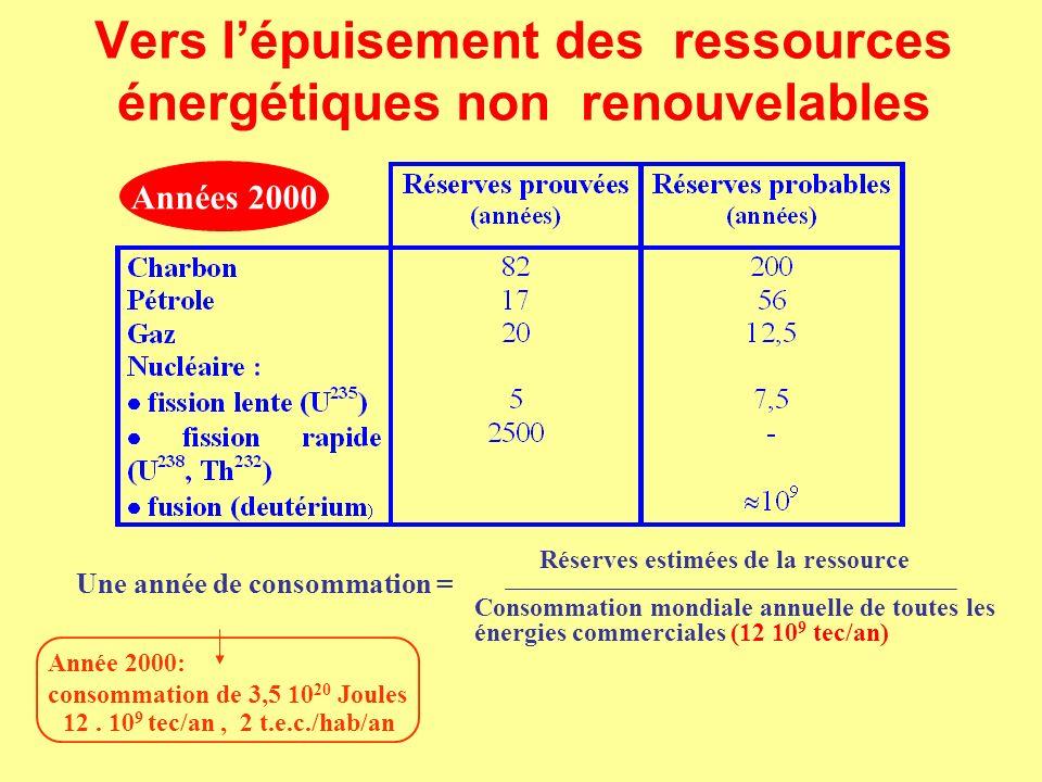 Usages Émissions dans l air, les eaux et sur les sols: Gaz à effets de serre (GES), Pluies acides (charbon), Produits organiques persistants (POP) comme les BPC, diminution de la couche d ozone (fluide frigorigène des échangeurs de chaleur), smog, Les impacts environnementaux de l énergie Production Déplétion des stocks, santé et hygiène industrielle, catastrophes industrielles, émissions de contaminants, gestion des résidus (combustible nucléaire «usé») Transports Accidents, déversements, contamination, introduction d espèces exogènes Des vecteurs de propagation des impacts: les cycles de l eau (mers et atmosphère) les régimes des vents Un facteur de synergie des effets la bioaccumulation Dégradation des stocks et flux (déforestation) des ressources Dégradation des stocks et flux (déforestation) des ressources Dégradation des écosystèmes naturels et atteintes à la santé humaine Dégradation des écosystèmes naturels et atteintes à la santé humaine