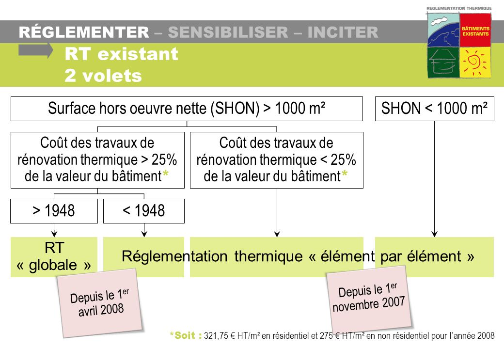 RT « globale » RÉGLEMENTER – SENSIBILISER – INCITER RT existant 2 volets Surface hors oeuvre nette (SHON) > 1000 m² SHON < 1000 m² > 1948 Coût des tra