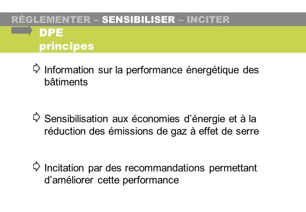 RÉGLEMENTER – SENSIBILISER – INCITER Information sur la performance énergétique des bâtiments Sensibilisation aux économies dénergie et à la réduction